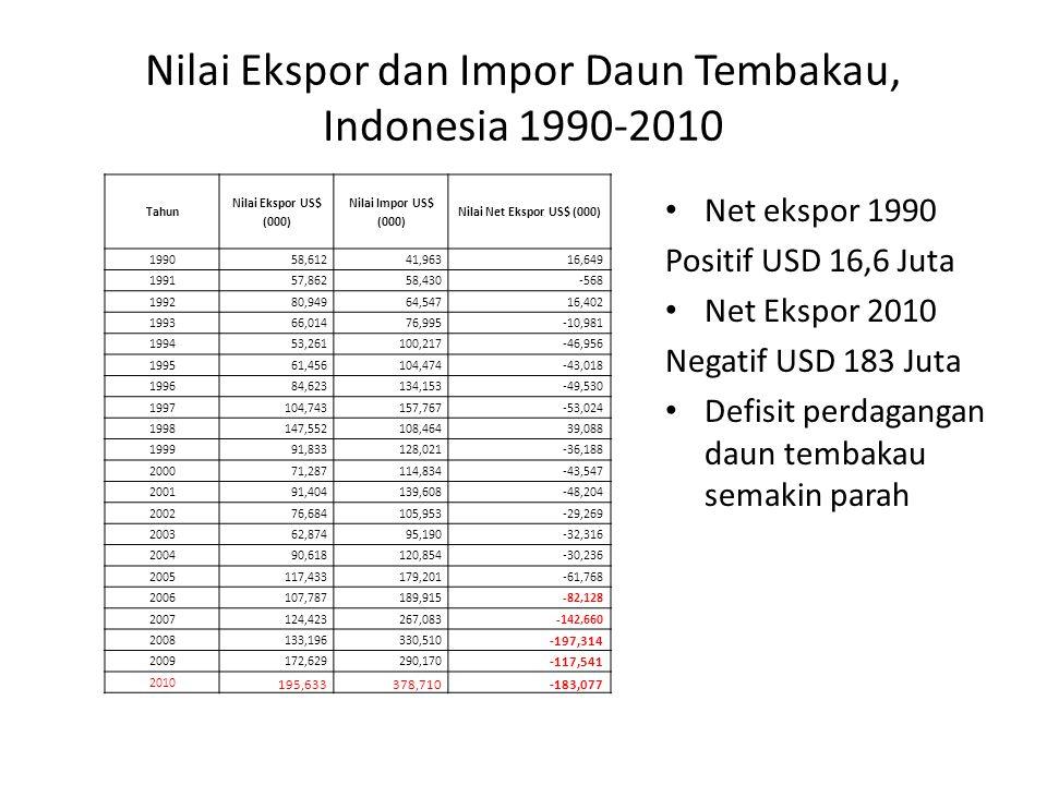 Nilai Ekspor dan Impor Daun Tembakau, Indonesia 1990-2010