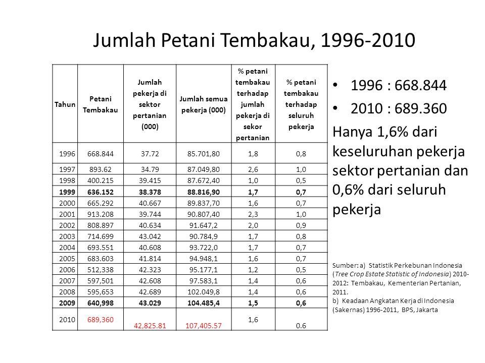 Jumlah Petani Tembakau, 1996-2010