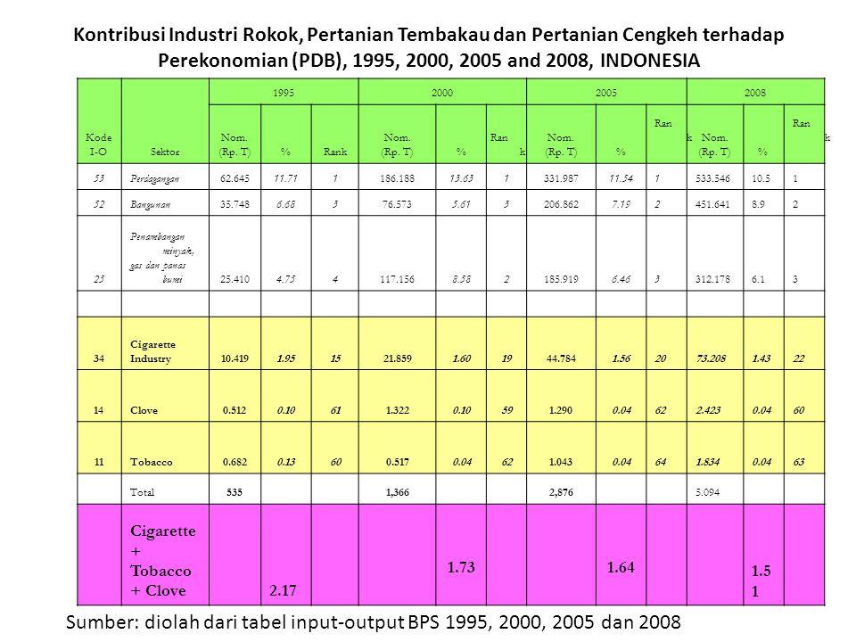 Sumber: diolah dari tabel input-output BPS 1995, 2000, 2005 dan 2008