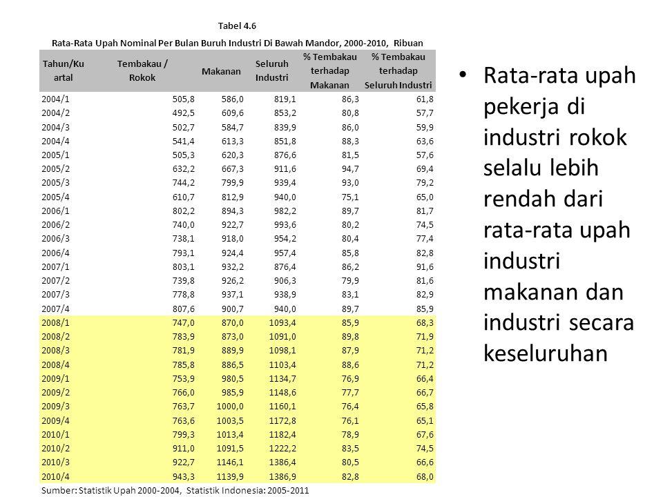 Tabel 4.6 Rata-Rata Upah Nominal Per Bulan Buruh Industri Di Bawah Mandor, 2000-2010, Ribuan. Tahun/Kuartal.