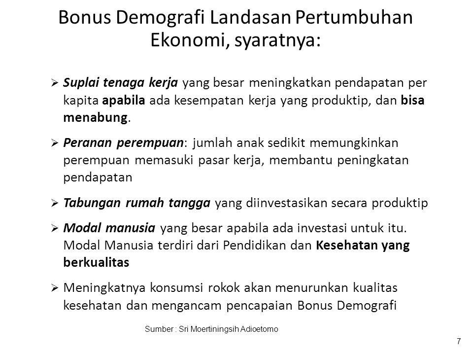 Bonus Demografi Landasan Pertumbuhan Ekonomi, syaratnya: