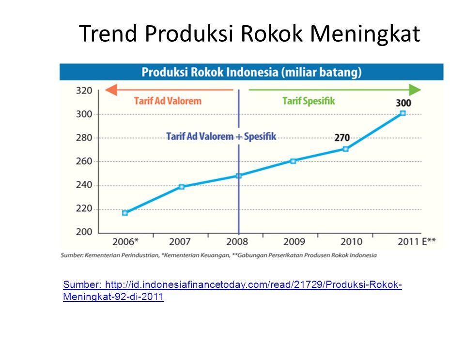 Trend Produksi Rokok Meningkat