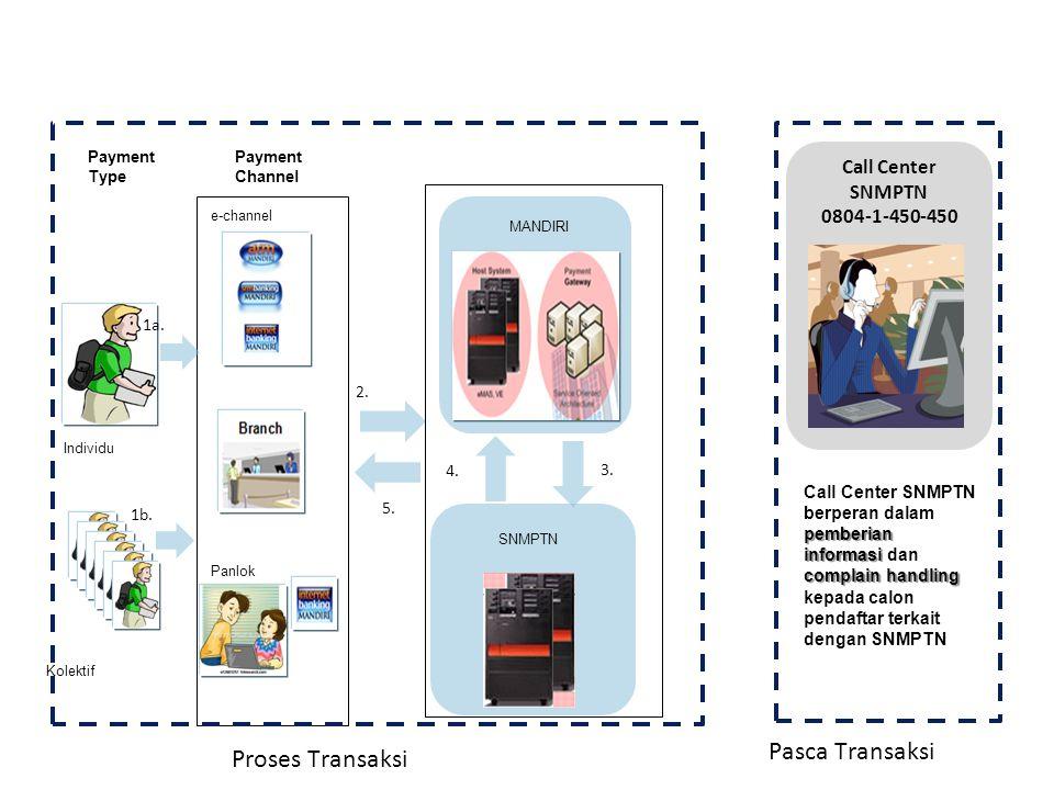 Solusi Pembayaran SNMPTN 2011