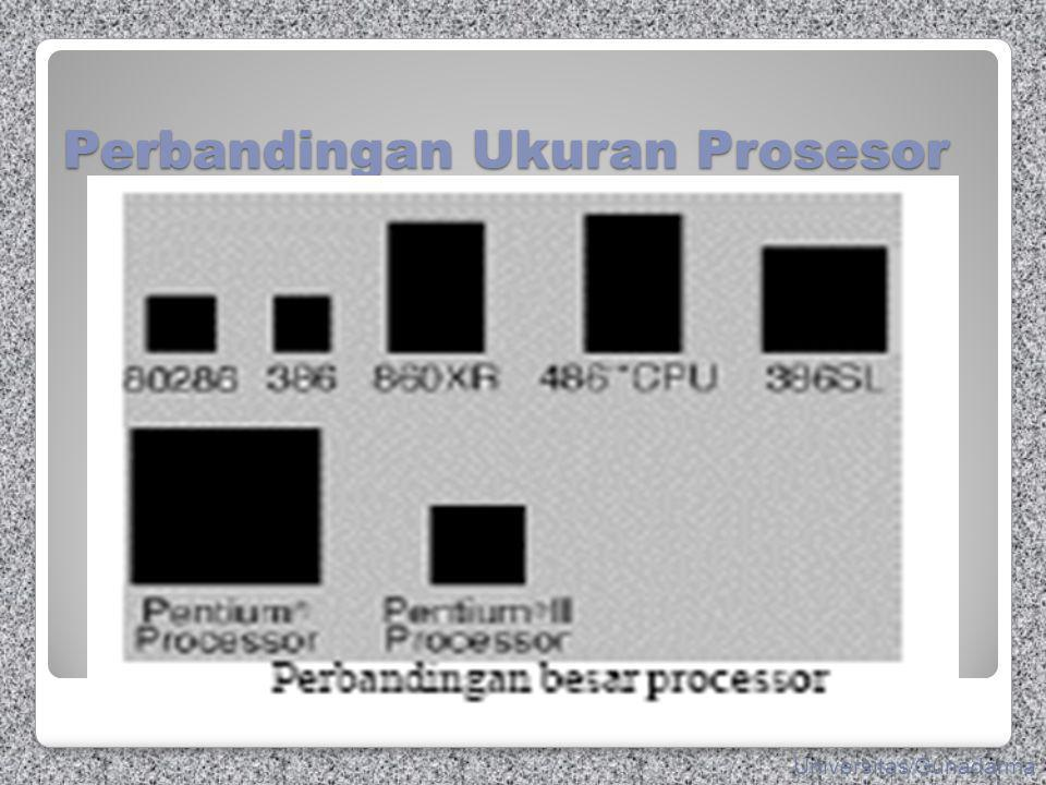 Perbandingan Ukuran Prosesor