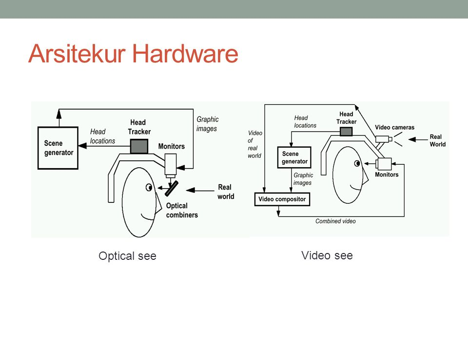 Arsitekur Hardware Optical see Video see