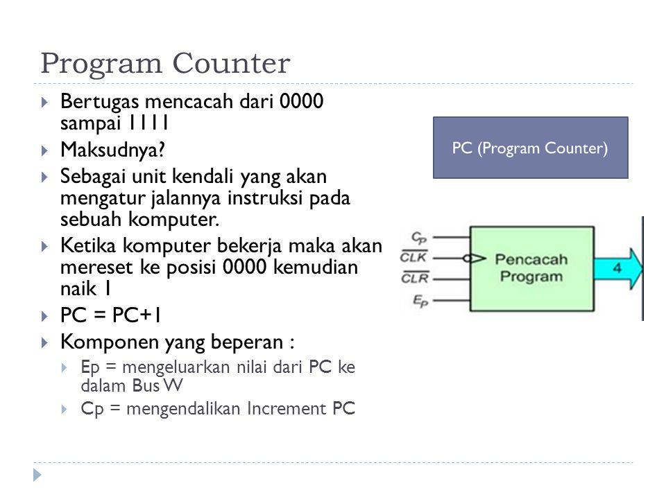 Program Counter Bertugas mencacah dari 0000 sampai 1111 Maksudnya