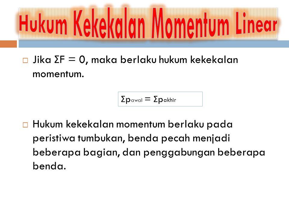 Hukum Kekekalan Momentum Linear
