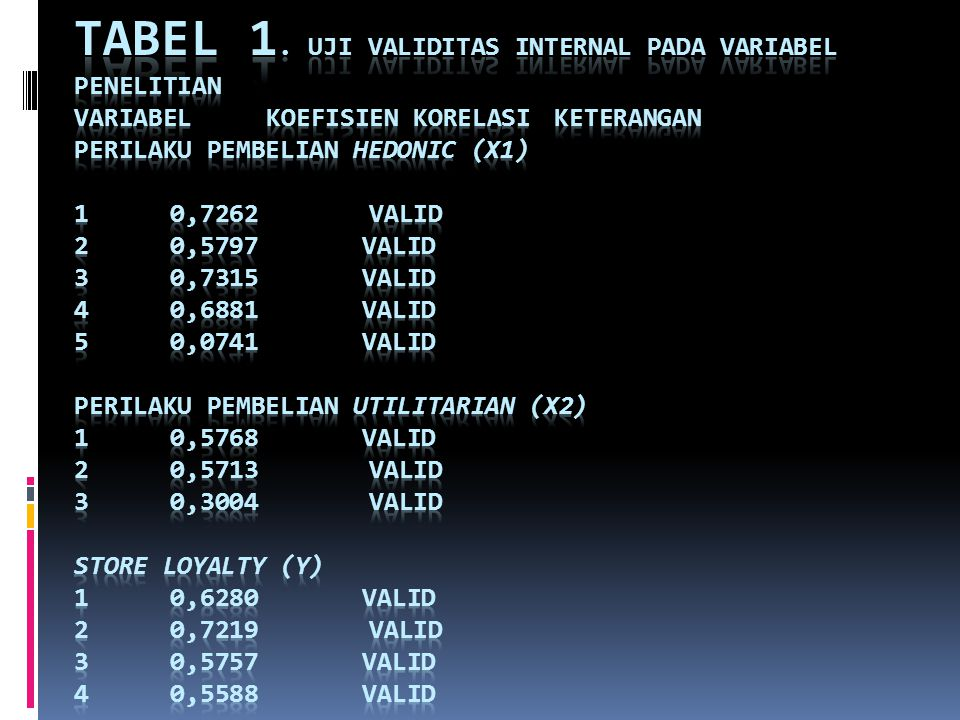 Tabel 1. Uji Validitas Internal pada Variabel Penelitian Variabel