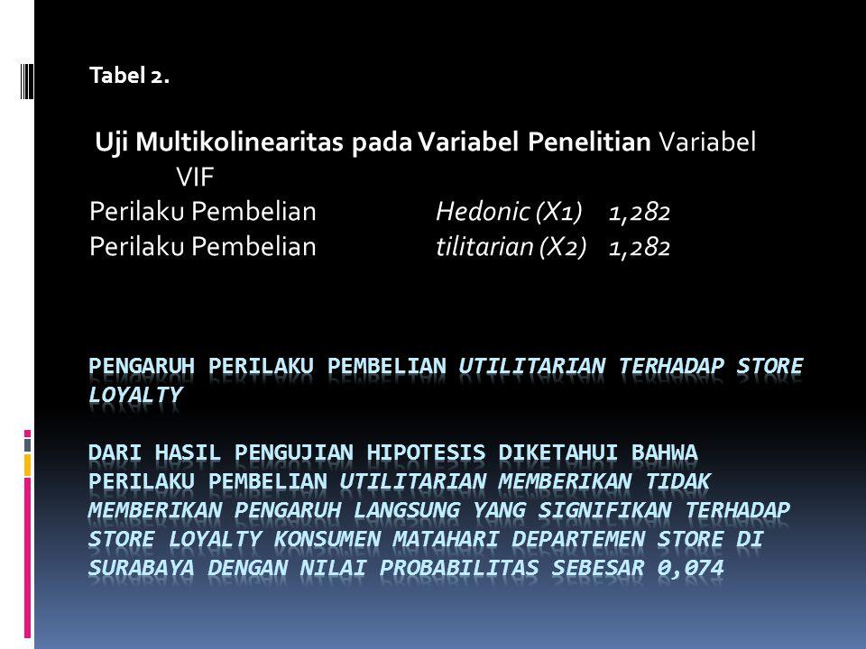 Uji Multikolinearitas pada Variabel Penelitian Variabel VIF