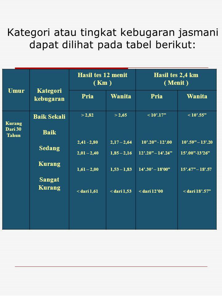 Kategori atau tingkat kebugaran jasmani dapat dilihat pada tabel berikut: