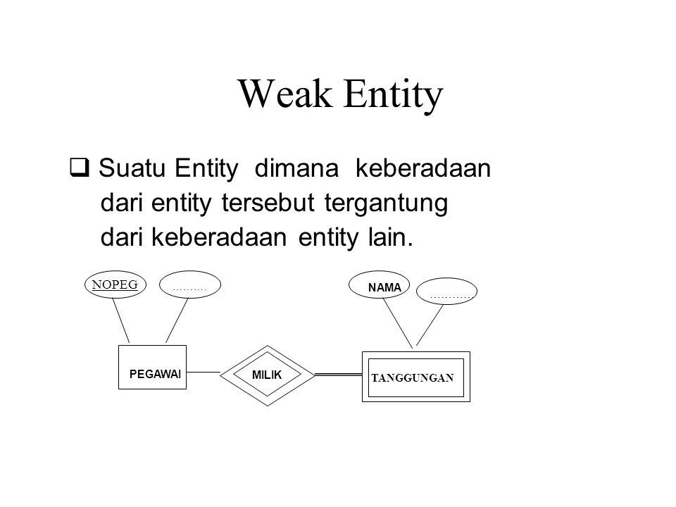Weak Entity q Suatu Entity dimana keberadaan