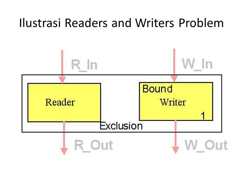 Ilustrasi Readers and Writers Problem