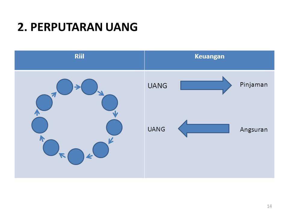2. PERPUTARAN UANG Riil Keuangan UANG Pinjaman Angsuran