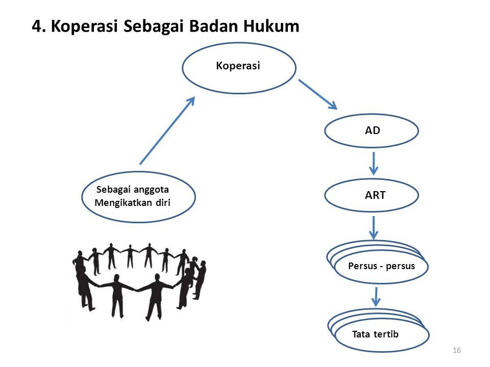 4. Koperasi Sebagai Badan Hukum