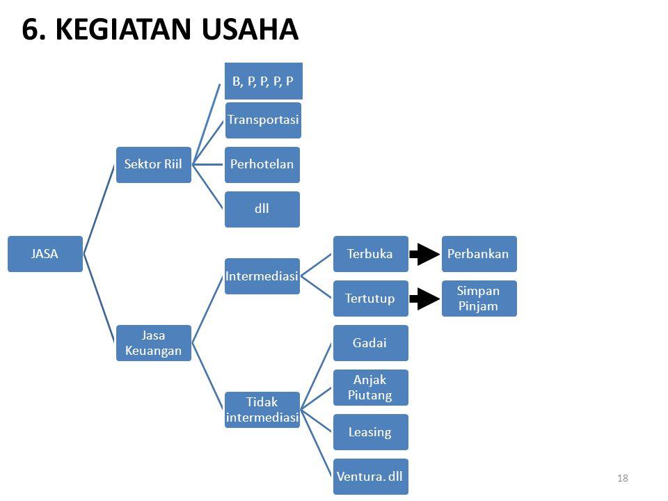 6. KEGIATAN USAHA B, P, P, P, P JASA Sektor Riil Transportasi