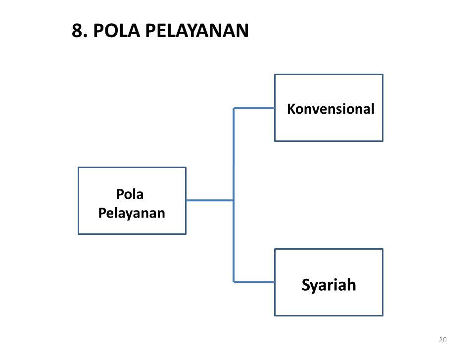 8. POLA PELAYANAN Konvensional Pola Pelayanan Syariah
