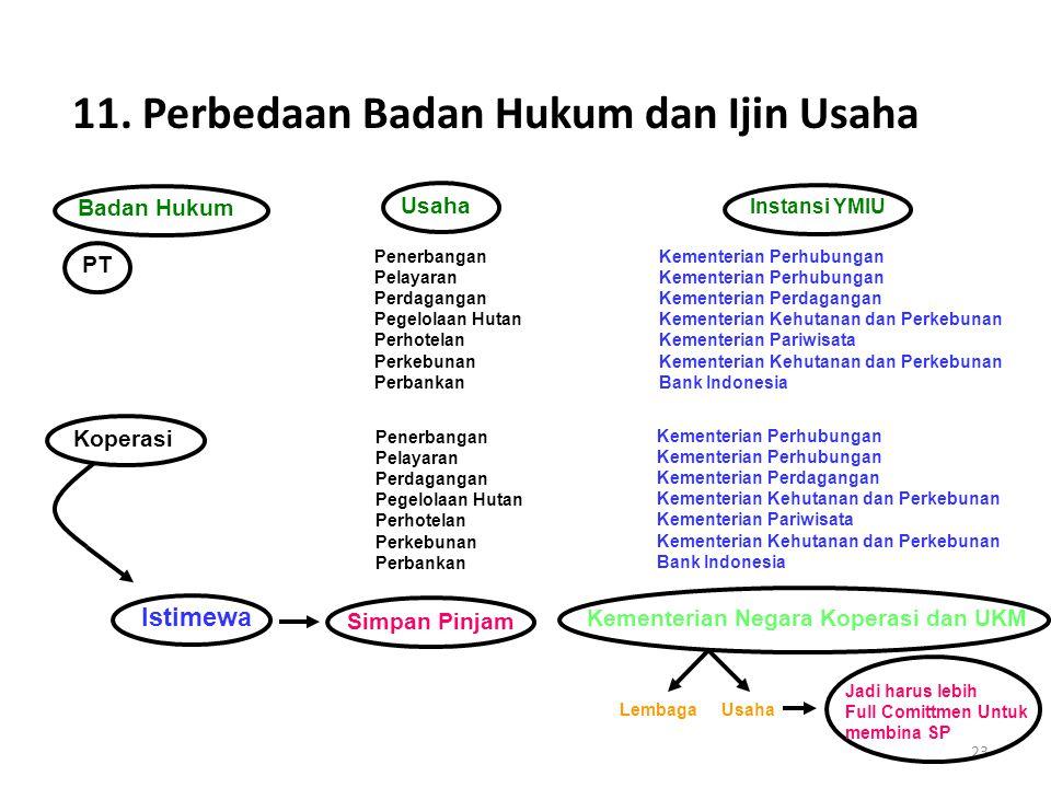 11. Perbedaan Badan Hukum dan Ijin Usaha