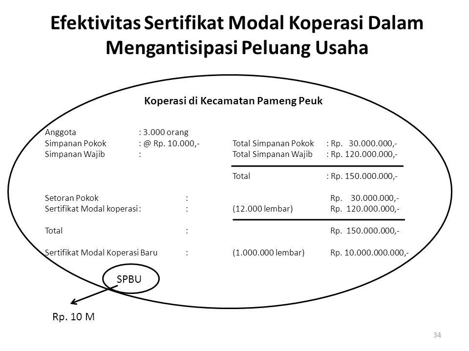 Efektivitas Sertifikat Modal Koperasi Dalam