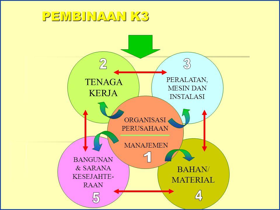 2 3 1 4 5 PEMBINAAN K3 TENAGA KERJA BAHAN/ MATERIAL