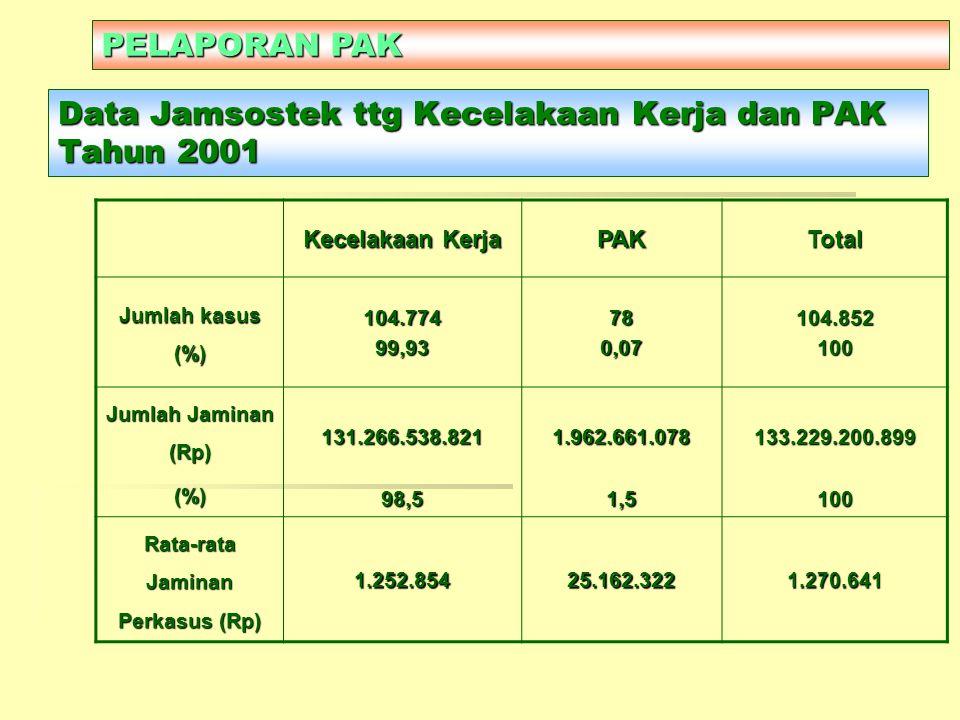 Data Jamsostek ttg Kecelakaan Kerja dan PAK Tahun 2001