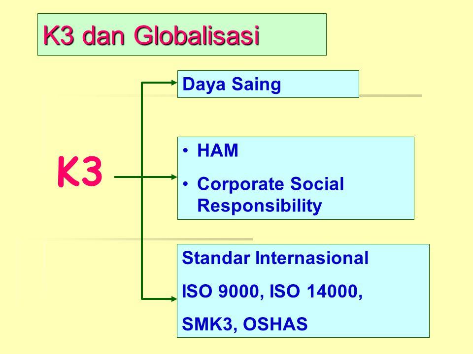 K3 K3 dan Globalisasi Daya Saing HAM Corporate Social Responsibility