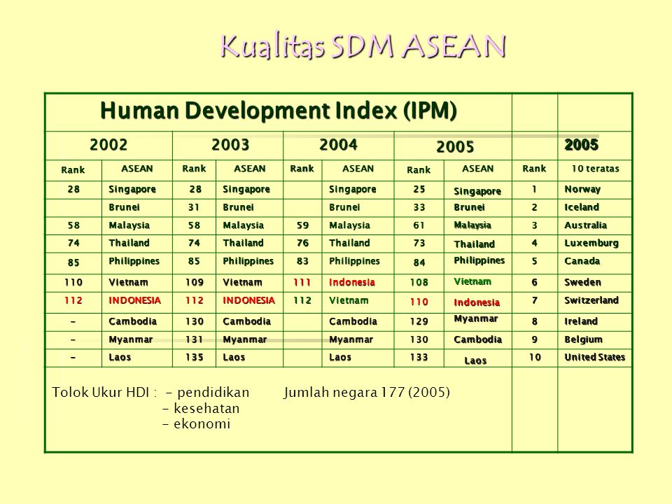 Human Development Index (IPM)