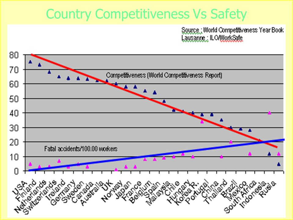 Country Competitiveness Vs Safety
