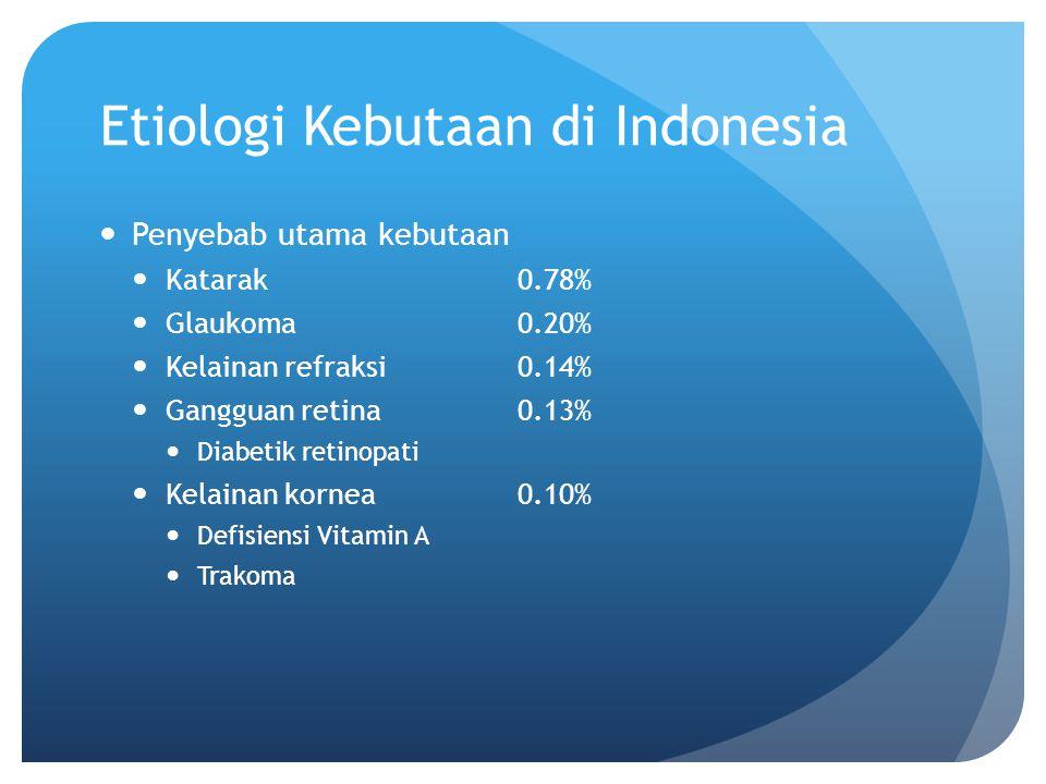 Etiologi Kebutaan di Indonesia