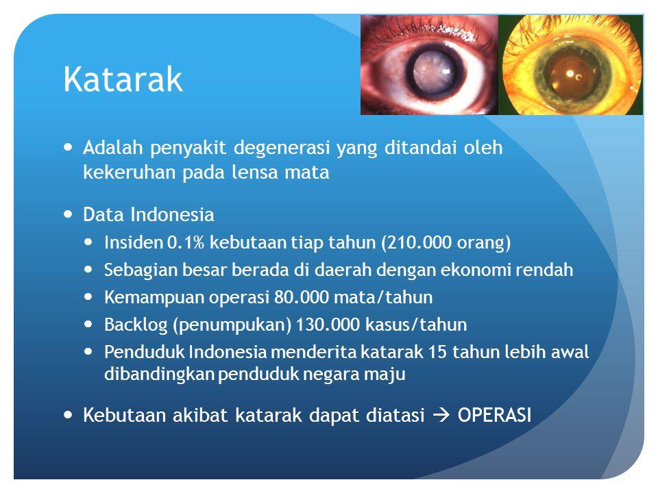 Katarak Adalah penyakit degenerasi yang ditandai oleh kekeruhan pada lensa mata. Data Indonesia. Insiden 0.1% kebutaan tiap tahun (210.000 orang)