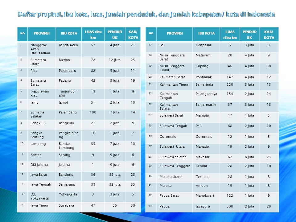 Daftar propinsi, ibu kota, luas, jumlah penduduk, dan jumlah kabupaten/ kota di Indonesia