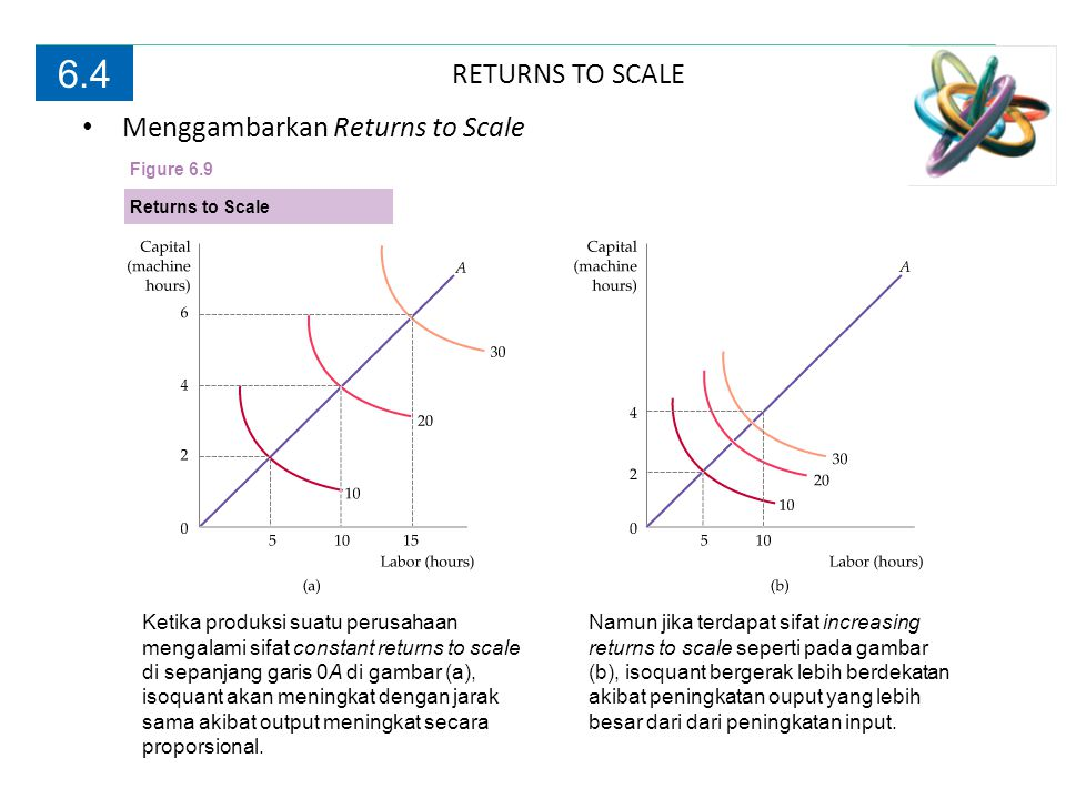 6.4 RETURNS TO SCALE Menggambarkan Returns to Scale