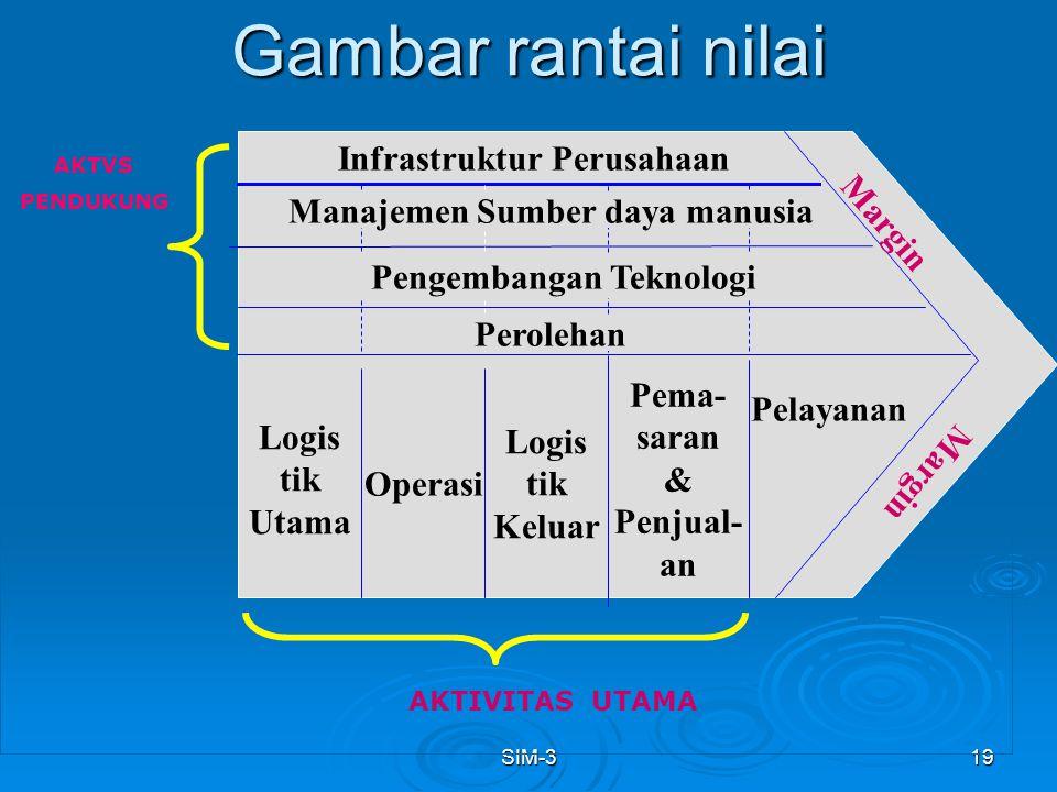 Gambar rantai nilai Infrastruktur Perusahaan