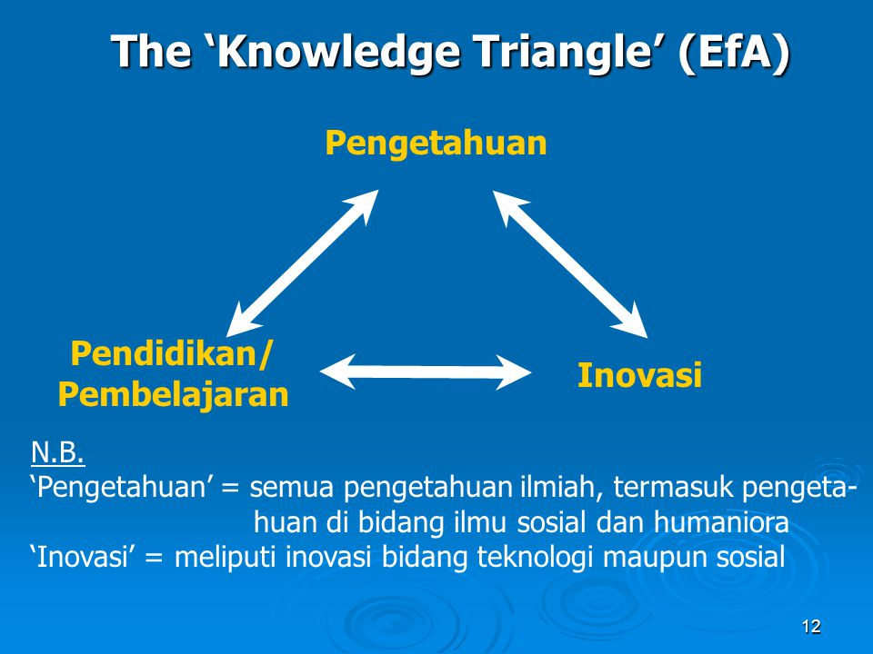 The 'Knowledge Triangle' (EfA)