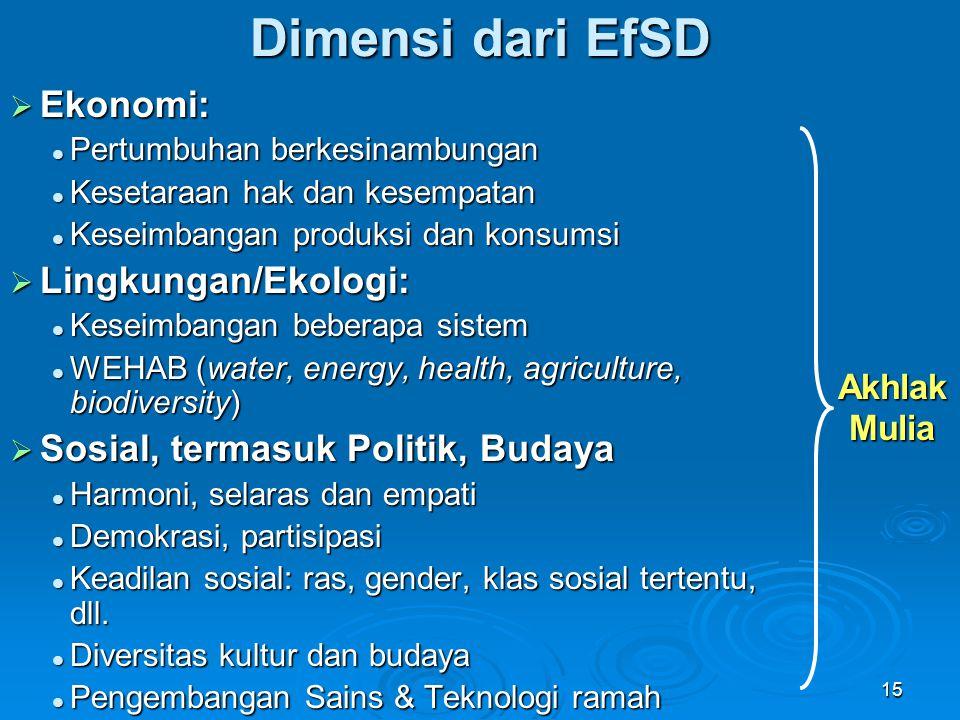 Dimensi dari EfSD Ekonomi: Lingkungan/Ekologi: