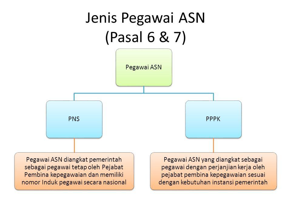 Jenis Pegawai ASN (Pasal 6 & 7)