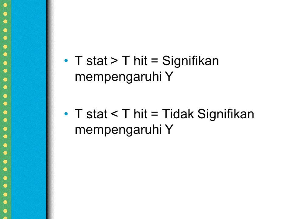 T stat > T hit = Signifikan mempengaruhi Y