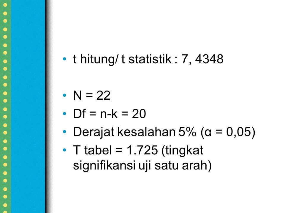 t hitung/ t statistik : 7, 4348 N = 22. Df = n-k = 20.
