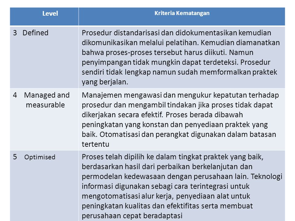 Level Kriteria Kematangan. 3 Defined.