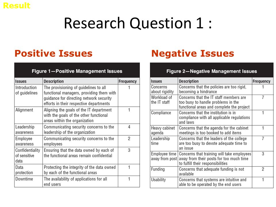 Result Research Question 1 : Positive Issues Negative Issues