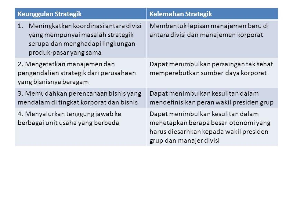 Keunggulan Strategik Kelemahan Strategik.