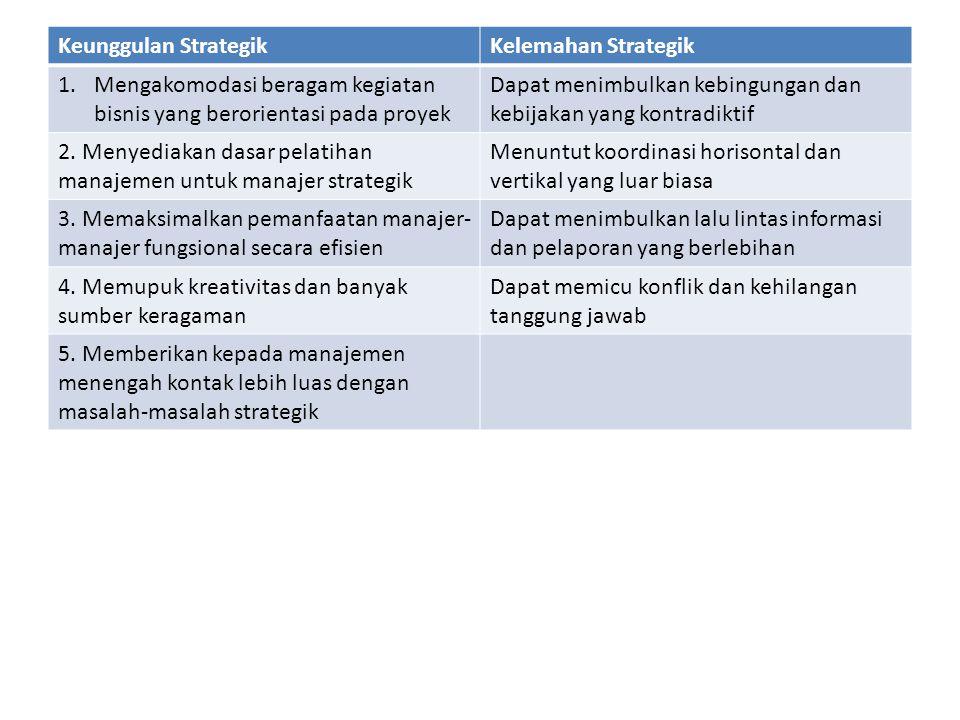 Keunggulan Strategik Kelemahan Strategik. Mengakomodasi beragam kegiatan bisnis yang berorientasi pada proyek.