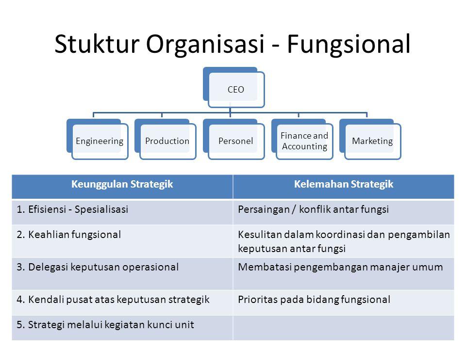 Stuktur Organisasi - Fungsional