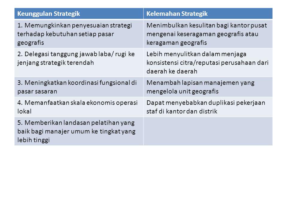 Keunggulan Strategik Kelemahan Strategik. 1. Memungkinkan penyesuaian strategi terhadap kebutuhan setiap pasar geografis.
