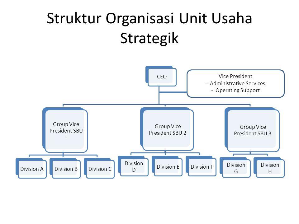 Struktur Organisasi Unit Usaha Strategik