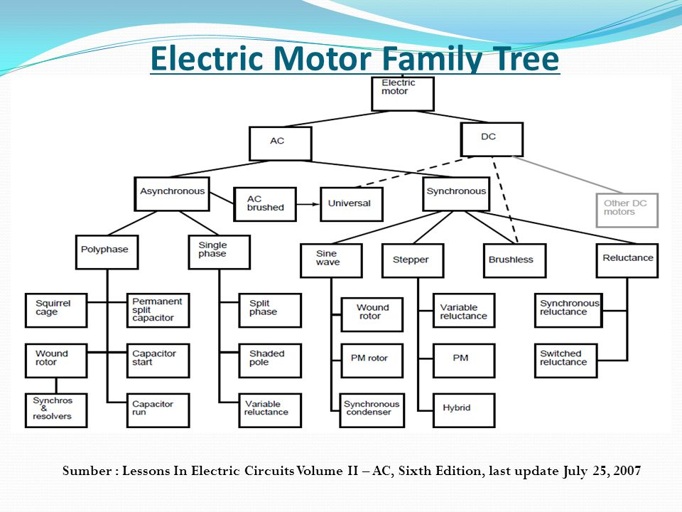 Electric Motor Family Tree