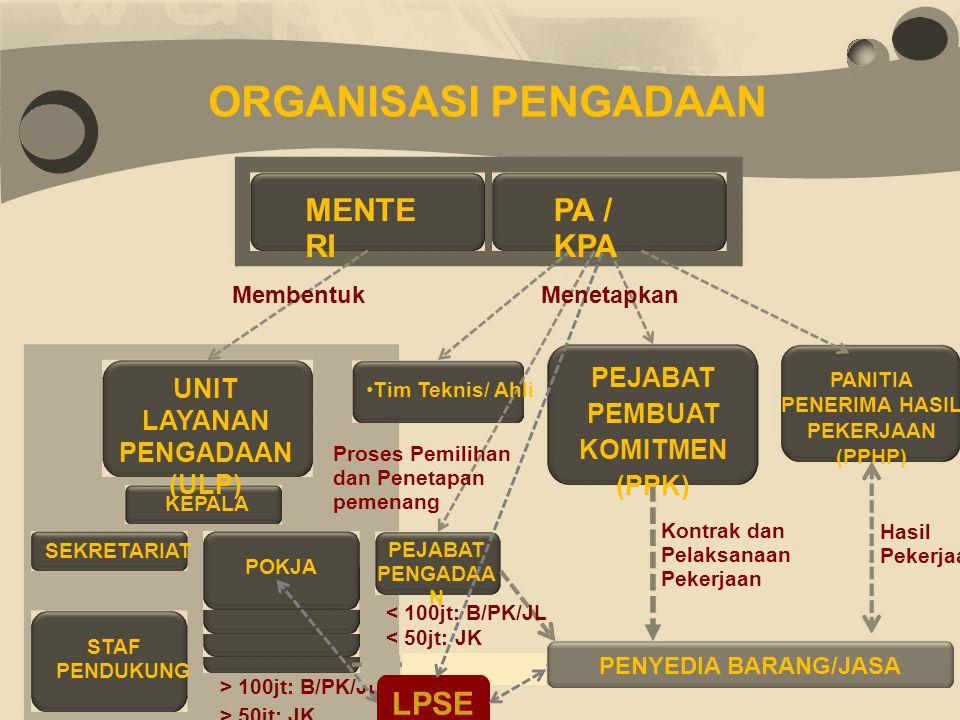 ORGANISASI PENGADAAN MENTERI PA / KPA LPSE