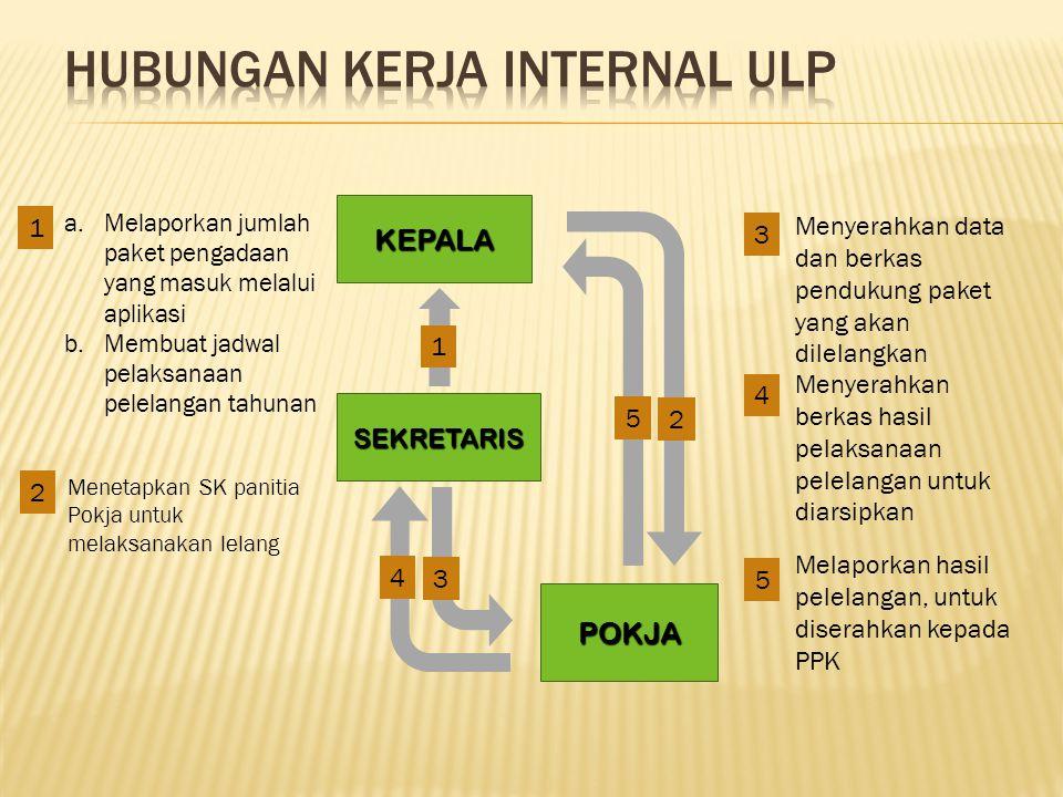 Hubungan kerja internal ULP