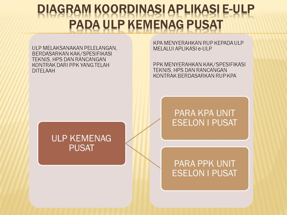 DIAGRAM koordinasi APLIKASI e-ULP PADA ULP KEMENAG PUSAT