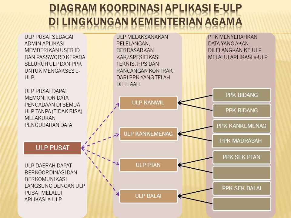 diagram koordinasi APLIKASI e-ULP DI LINGKUNGAN KEMENTERIAN AGAMA
