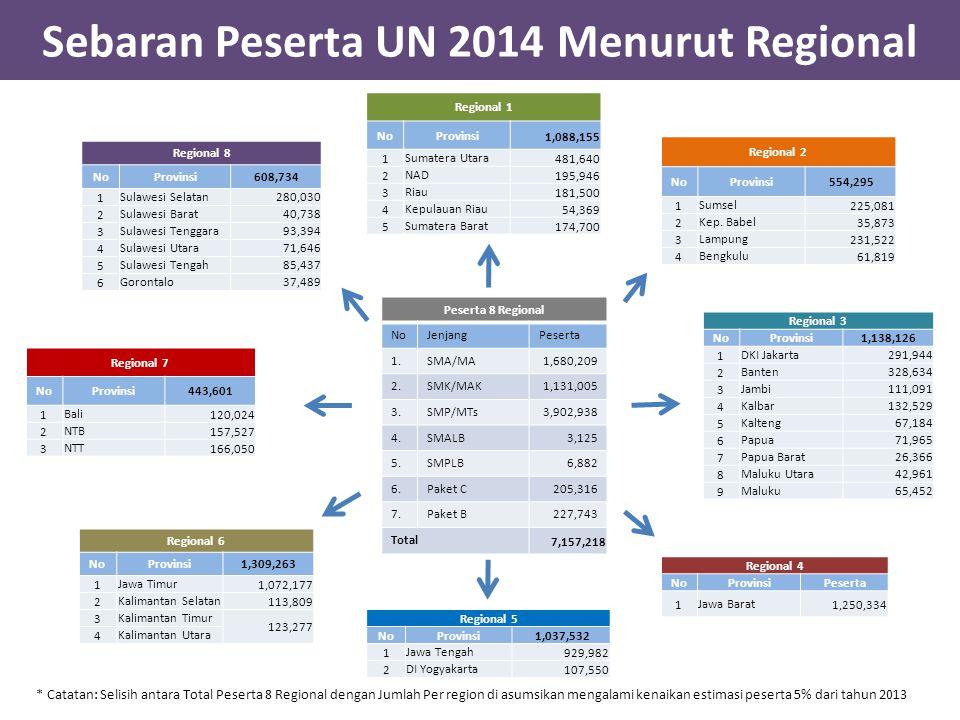 Sebaran Peserta UN 2014 Menurut Regional